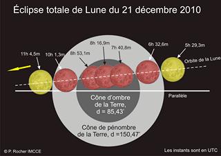 Eclipse-dec2010-IMCCE