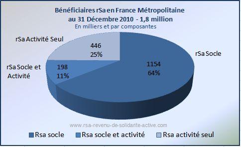 RSA-Decembre_2010