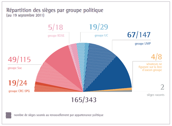 Senat-repartition2011
