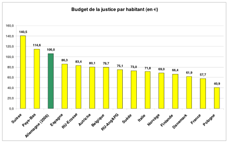 Justice-Europe-Budget2008